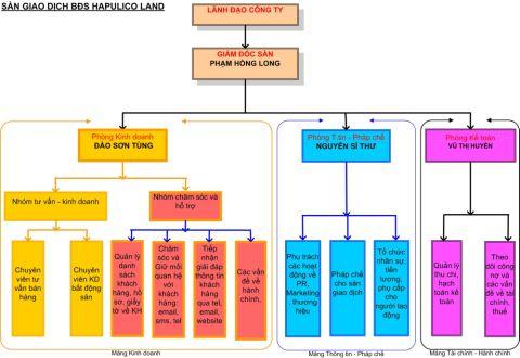 Công ty cổ phần đầu tư bất động sản Hapulico