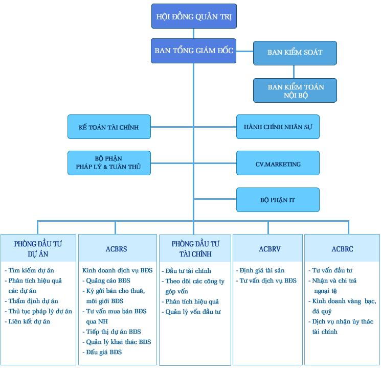 Công ty CP Địa Ốc ACB (ACBR)