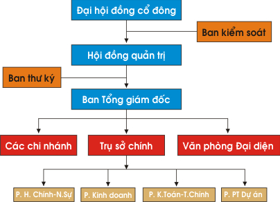 Công ty Cổ Phần Xây dựng & Địa ốc Phú Thành