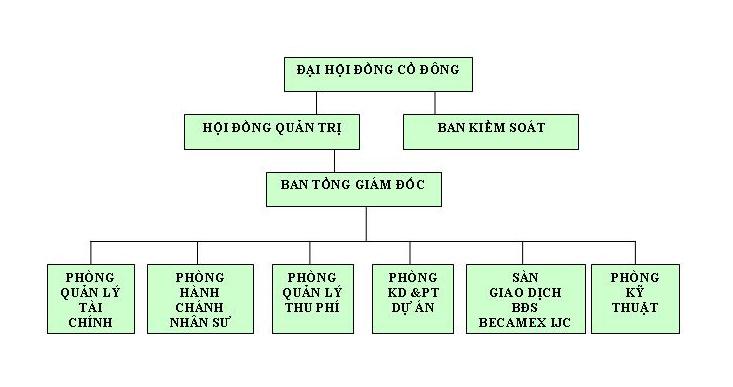 Tổng công ty CP Sông Hồng