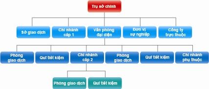 Ngân Hàng Thương mại Cổ phần Công Thương Việt Nam (VietinBank)
