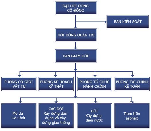 Công ty Cổ phần Đầu tư Xây dựng và Phát triển hạ tầng Vinaconex (Vinaconex 34)