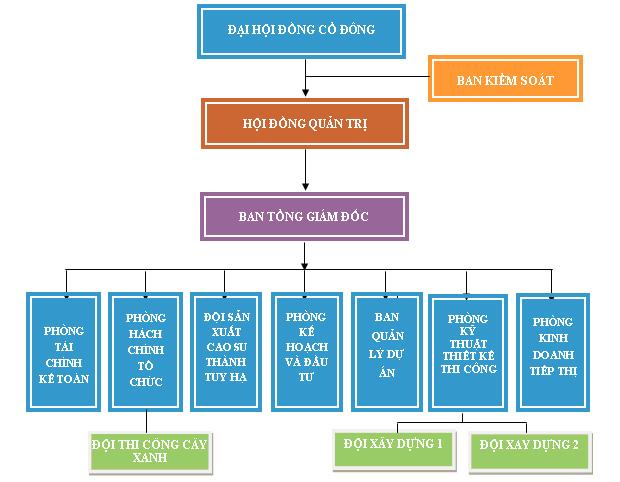 Công ty Cổ phần Đầu tư Nhơn Trạch (NIC)