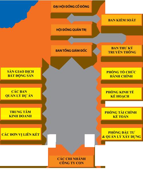 Công ty CP Địa ốc Dầu khí (PvpowerLand)