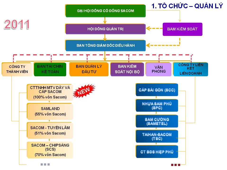 Công ty Cổ phần Đầu tư và Phát triển Sacom