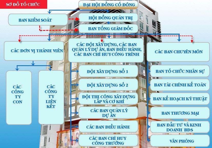 Công ty Cổ phần Đầu tư Xây dựng Vinaconex - PVC