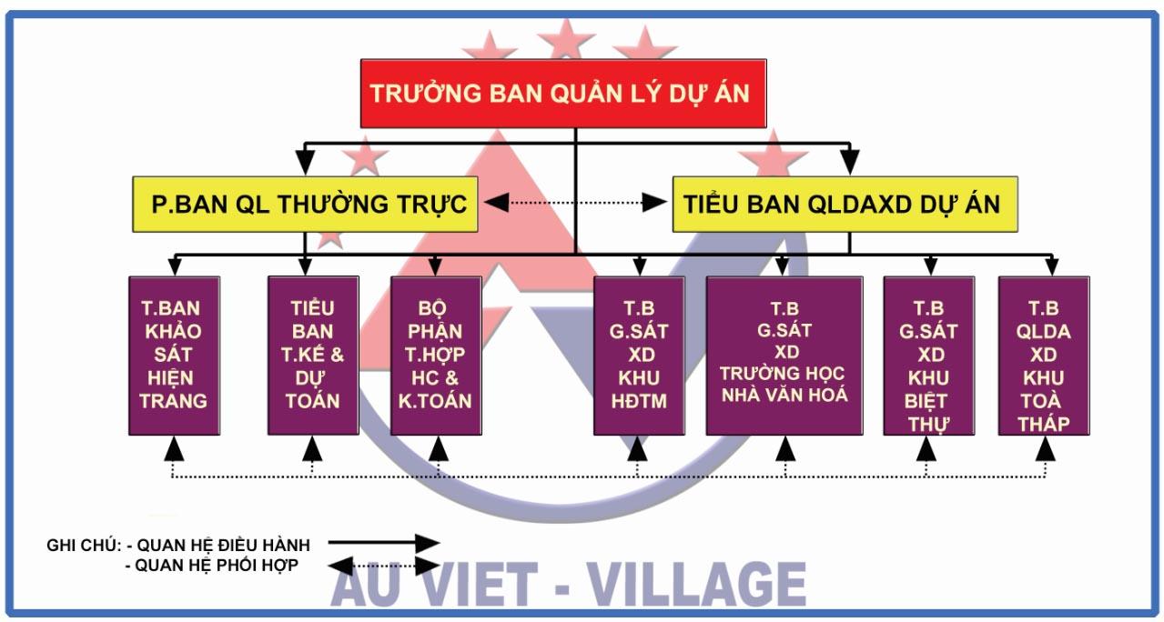 Công ty Cổ phần tập đoàn Âu Việt