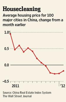 Nhà đất Trung Quốc giảm tháng thứ 5 liên tiếp