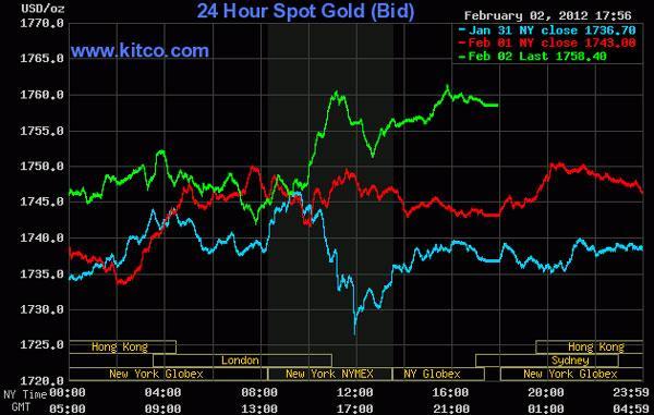 Giá vàng lên cao nhất trong 2 tháng, dầu thô rớt mạnh