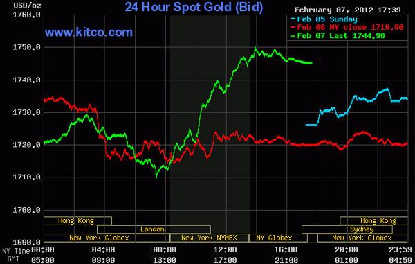 Giá vàng tăng mạnh nhất trong 2 tuần, dầu thô vượt 98 USD/thùng