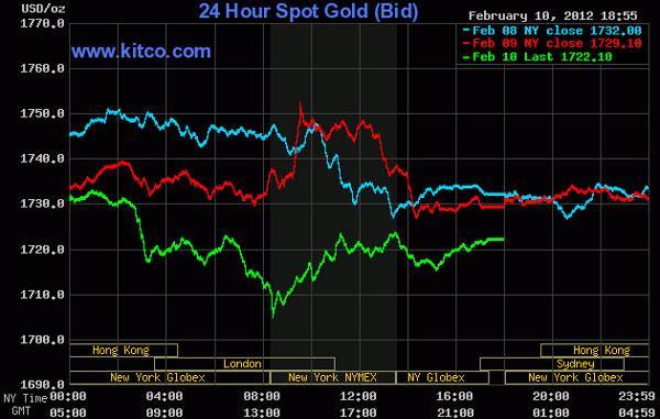 Giá vàng, dầu thô đồng loạt rớt 'thảm' trước mối lo Hy Lạp