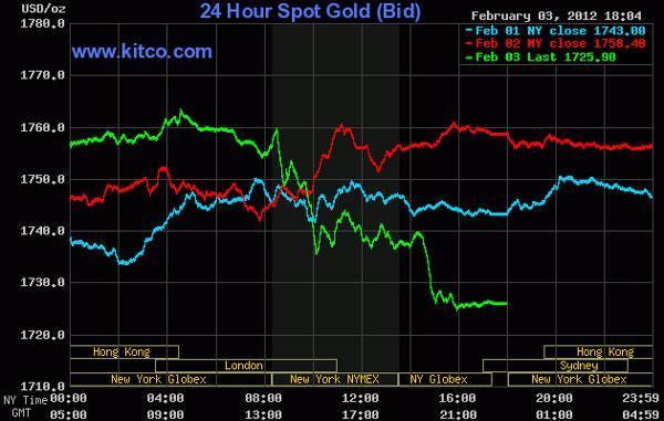 Giá vàng rớt mạnh nhất trong hơn 1 tháng, dầu thô tăng vọt