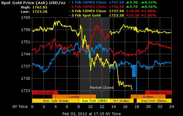 Giá vàng được dự báo sẽ rớt xuống tới 1.675 USD/oz