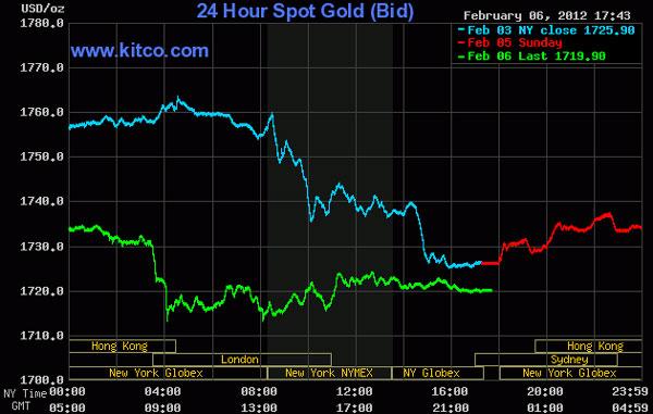 Giá vàng rớt mạnh, dầu thô xuống dưới 97 USD/thùng