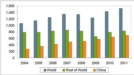 Sản xuất thép thô thế giới tăng 6,8% trong năm 2011