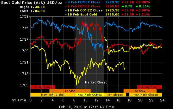 Giá vàng có thể sẽ 'nổi sóng' khi CME hạ tỷ lệ margin