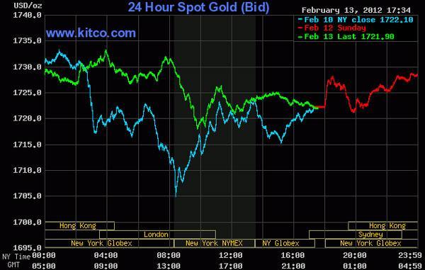 Giá vàng 'lặng sóng', dầu thô áp sát 101 USD/thùng