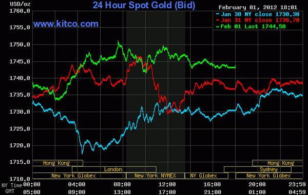 Giá vàng lên ngưỡng cao mới, dầu thô xuống dưới 98 USD/thùng