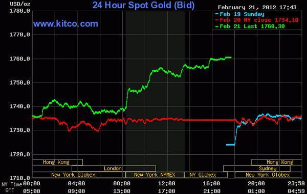 Giá vàng vọt lên 1.760 USD/oz, dầu thô lên cao nhất trong 9 tháng