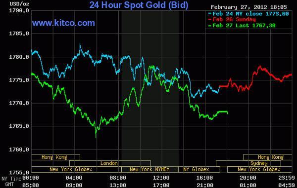 Vàng rớt giá, dầu thô giảm về 108,56 USD/thùng