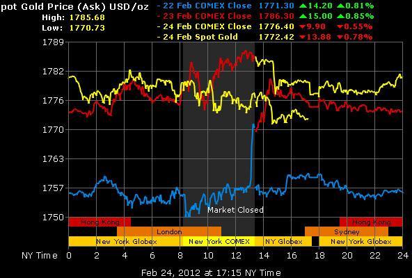 Vàng được dự báo lên 2.000 USD/oz, dầu thô có thể lên 120 USD