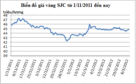 Vàng có tuần tăng giá sau khi giảm mạnh nhất 1 tháng