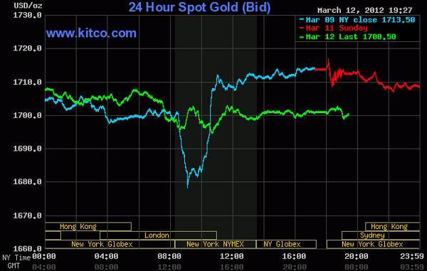 Vàng mất mốc 1.700 USD/oz, dầu thô rớt mạnh