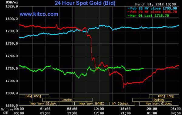 Giá vàng bật tăng trở lại, dầu thô áp sát 109 USD/thùng