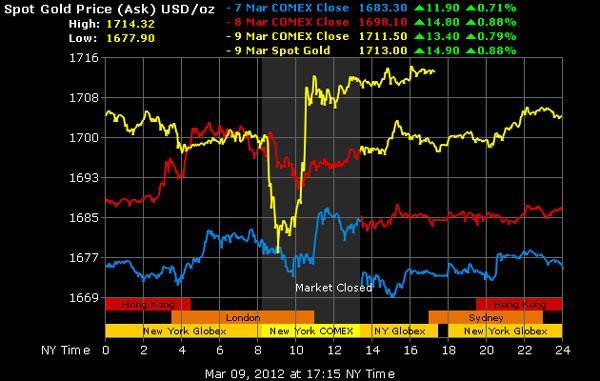 'Nếu vàng xuống 1.650 USD/oz thì dầu thô về 99 -104 USD/thùng'