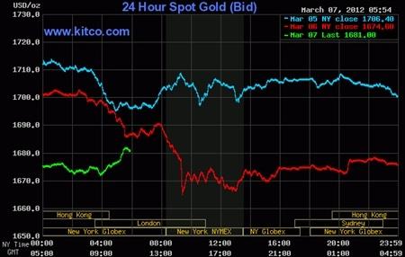 Giá vàng trong nước tiếp tục hạ