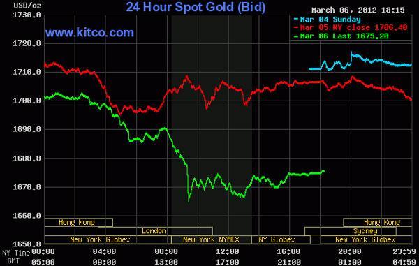 Vàng sụt giảm về vùng 1.670 USD/oz, giá dầu thô rớt mạnh