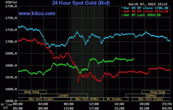Giá vàng tăng trở lại, dầu thô vượt 106 USD/thùng