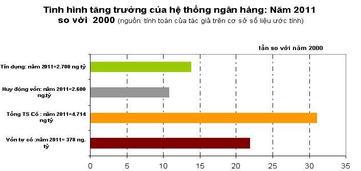 Lối đi nào cho sáp nhập ngân hàng Việt Nam?