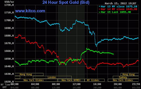 Giá vàng phục hồi, dầu thô tiếp tục đi xuống