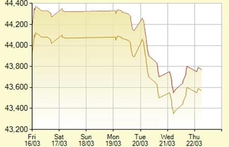 Đà phục hồi của giá vàng bị chặn, USD tiếp tục lên giá