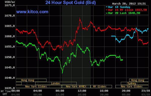 Giá vàng rớt mạnh, dầu thô sụt giảm 2,48 USD