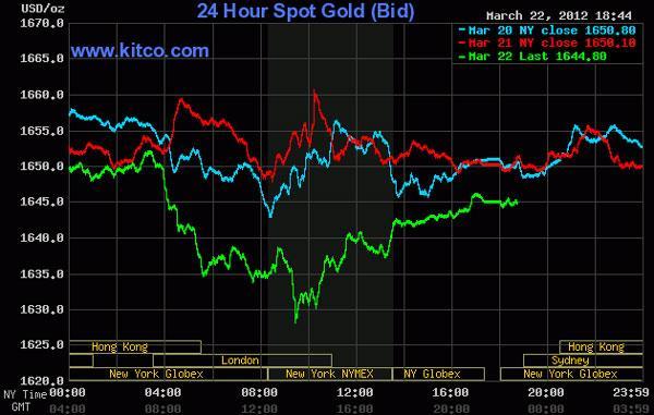 Giá vàng xuống thấp nhất trong hơn 2 tuần, dầu thô rớt mạnh