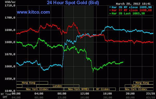 Giá vàng rớt 'thê thảm', dầu thô giảm gần 2 USD/thùng