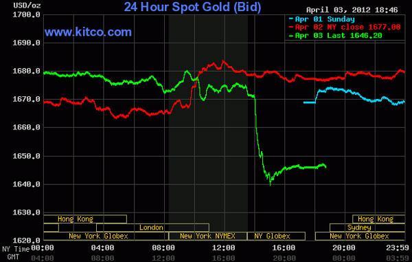 Giá vàng rớt mạnh nhất trong 1 tháng, dầu thô giảm sâu