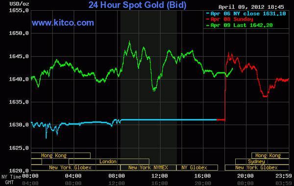 Giá vàng tăng gần 1%, dầu thô rớt xuống dưới 103 USD/thùng