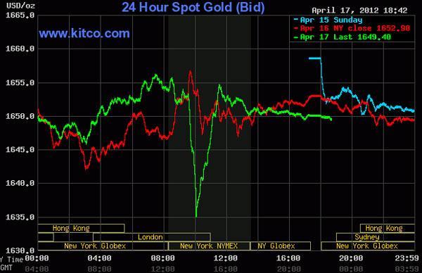Giá vàng biến động dữ dội, dầu thô vượt 104 USD/thùng