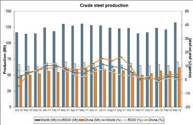 Sản xuất thép thô thế giới tăng 1,1% trong quý 1/2012
