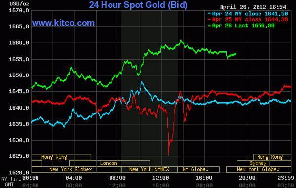 Giá vàng tăng tới 1%, dầu thô lên 104,55 USD/thùng