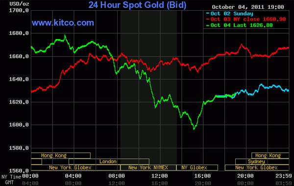 Biến động dữ dội, giá vàng và dầu thô cùng rớt mạnh