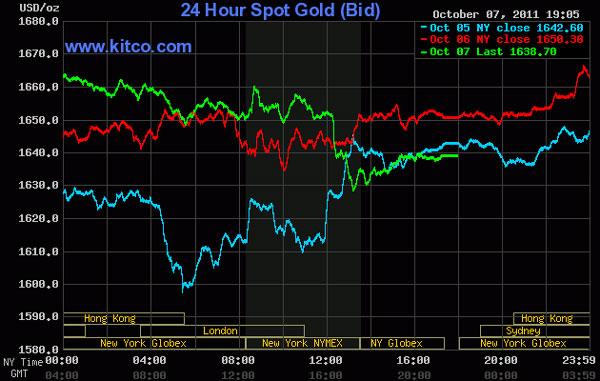 Giá vàng và dầu thô rớt khá mạnh vì tin xấu từ châu Âu