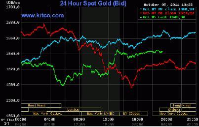 Giá vàng đảo chiều lên 1.641 USD/ounce