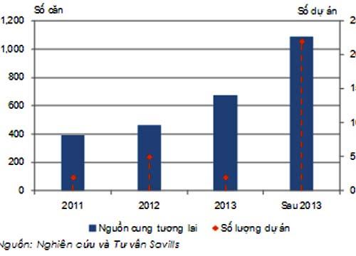 Thị trường BĐS quý III/2011: Le lói