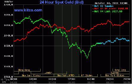 Giá vàng thế giới giảm 3% xuống 1.616 USD/oz