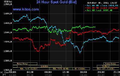 Giá vàng tiếp tục tăng vượt 1,650 USD/oz