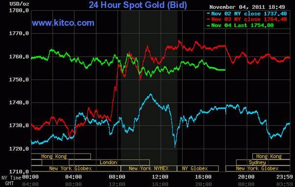 Vàng rớt giá, dầu thô vẫn tăng